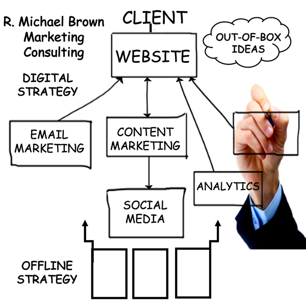 R. Michael Brown Marketing Consulting, Digital Strategy, Content Marketing, Email Marketing, Social Media, SEO