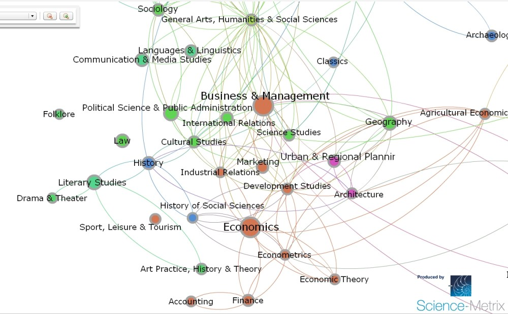 Science-metrix develops new journals classification system (and interactive webtool) using both the Web of Science (Thomson Reuters) and Scopus (Elsevier). (3/3)