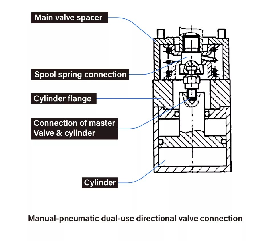 Hydraulic system & control system of rear loading type