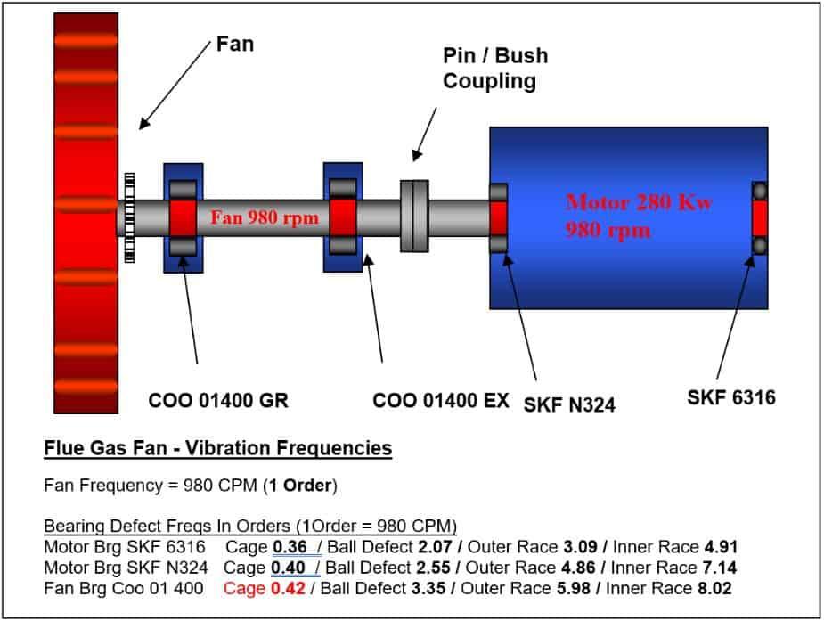 Flue Gas Fan Vibration Frequencies