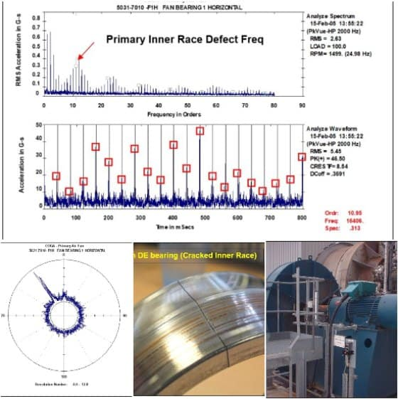 RMS Vibration Analysis Time Waveform Fan Issues
