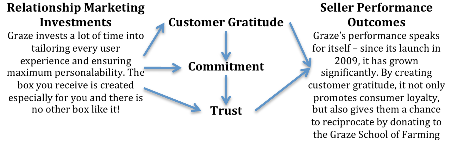 The Commitment Trust Theory Of Relationship Marketing