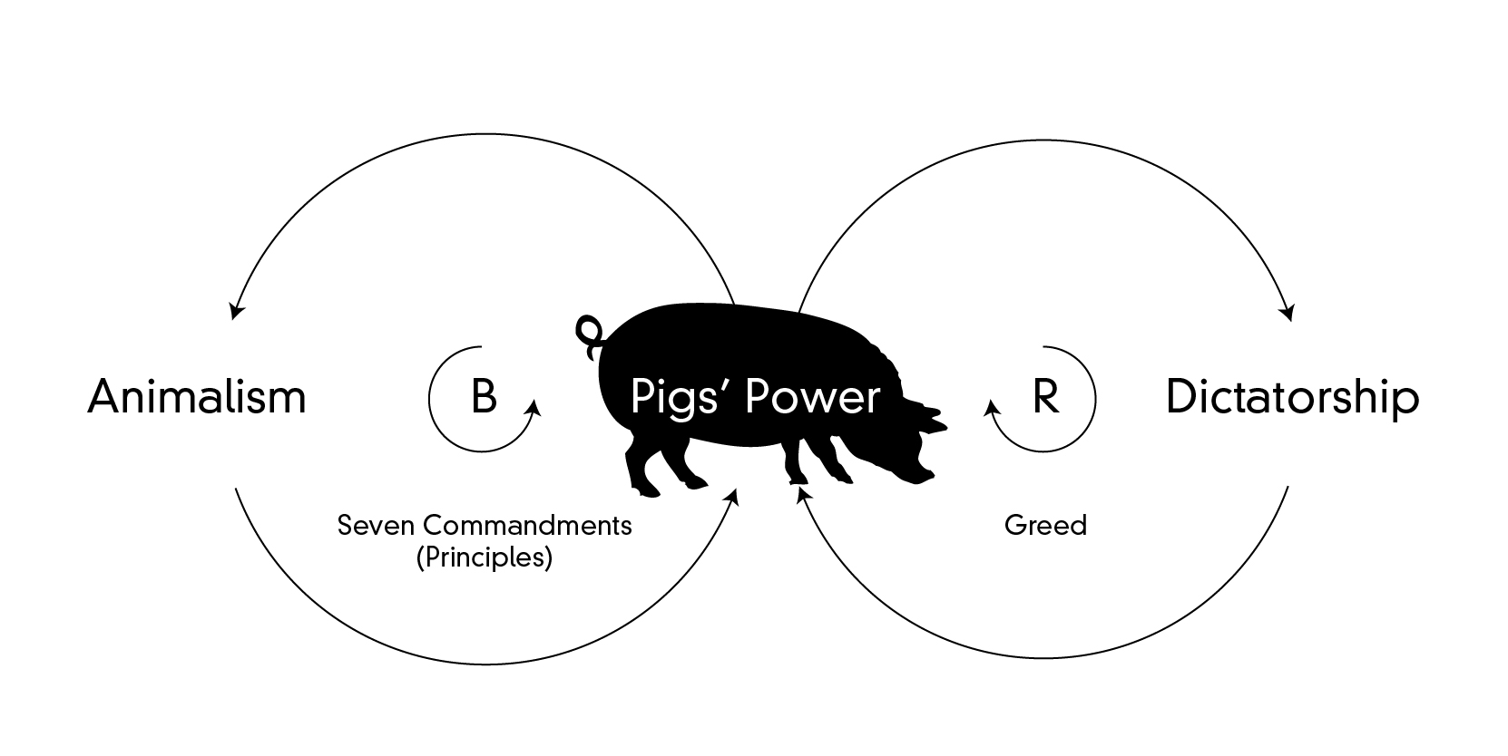 Cybernetics Systemic Dissection Of George Orwell S Animal