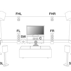 7 1 Home Theater Wiring Diagram For Camper Trailer Compatibility Of Auro 3d And Dolby Atmos Speaker