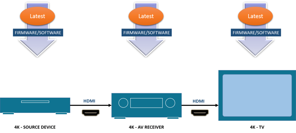 medium resolution of 2 plug in the cable satellite box to a hdmi input connector closer to the hdmi output connector of the avr i e media player aux 2 instead of cbl sat