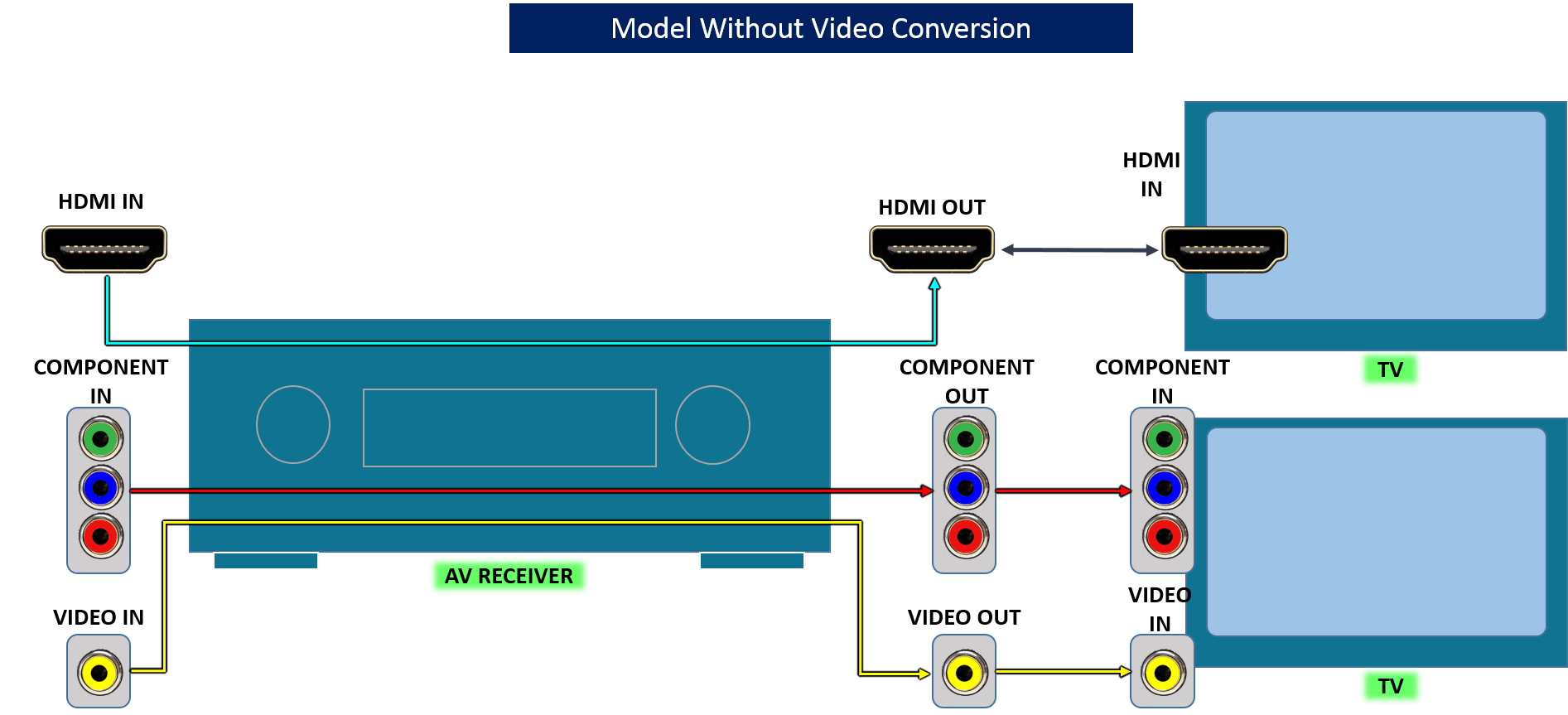 av receiver wiring diagram 2002 ford taurus cooling system receivers with video conversion capabilities without these only offer hdmi to pass through no analog