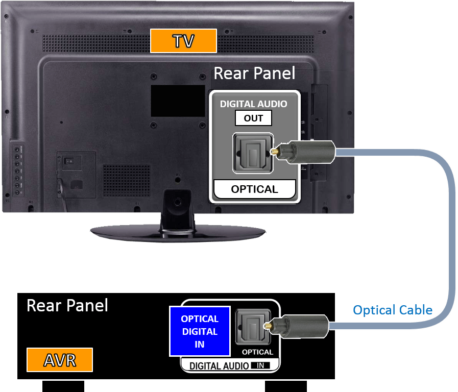 Home Theater System Connection Diagrams Playing Tv Audio Through The Av Receiver