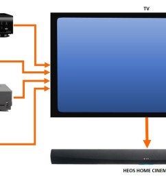 multiple source connection to the tv [ 1200 x 660 Pixel ]