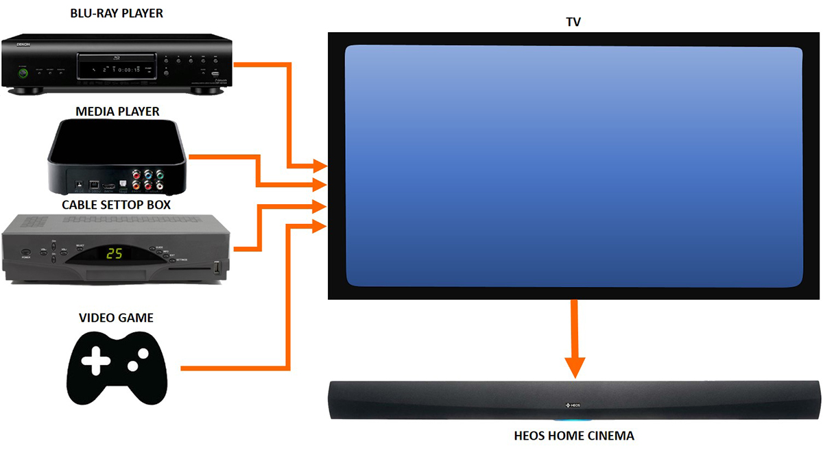 hdmi setup diagram advantages and disadvantages of star topology heos home cinema multiple source connection to the tv