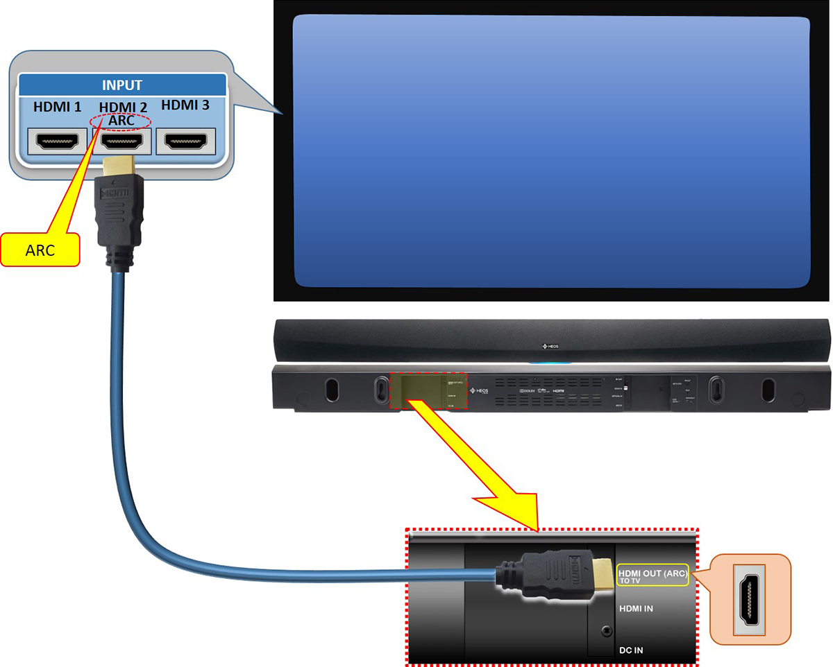 tv tuner card circuit diagram yamaha g1 electric golf cart wiring heos home cinema multiple source connection