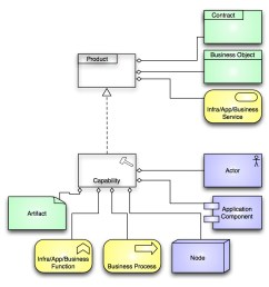 missing from archimate business capability r a enterprise architecture [ 945 x 977 Pixel ]