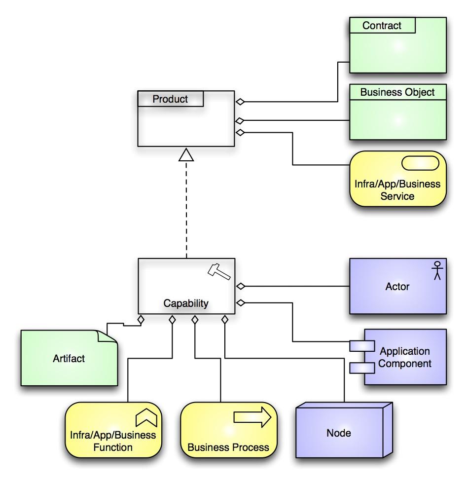 hight resolution of missing from archimate business capability r a enterprise architecture