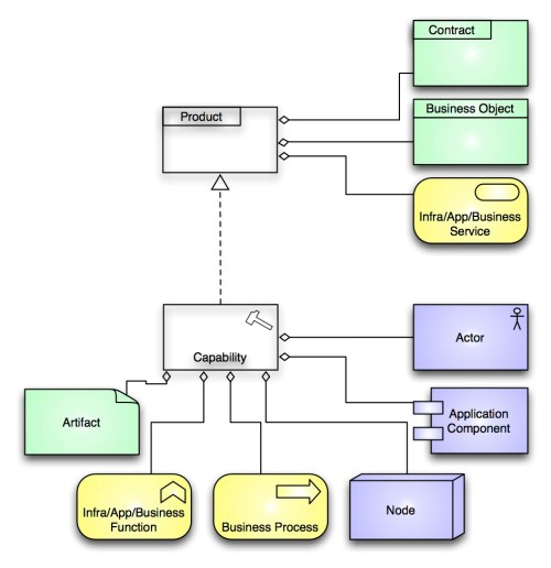 small resolution of missing from archimate business capability r a enterprise architecture