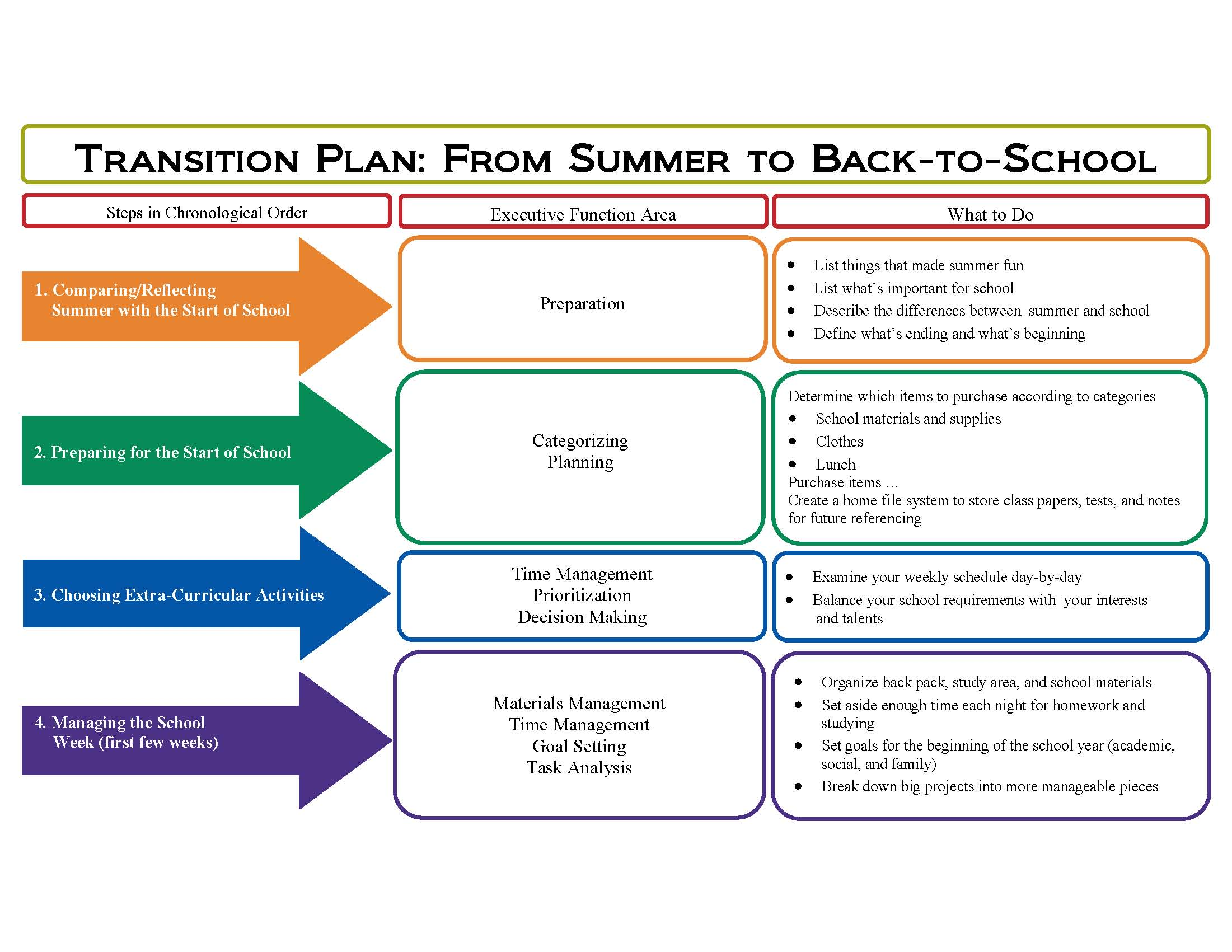 Back To School Ef Chart