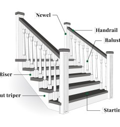 stair parts [ 1100 x 803 Pixel ]