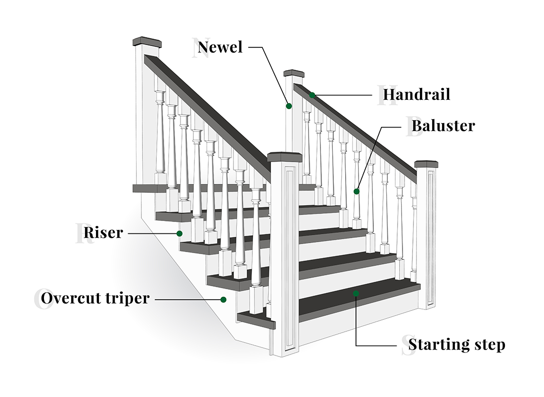 stair railing parts diagram vt commodore fuel pump wiring rnf stairs and rails  products