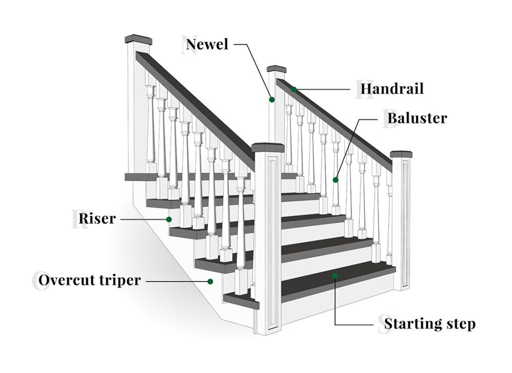 medium resolution of stair parts