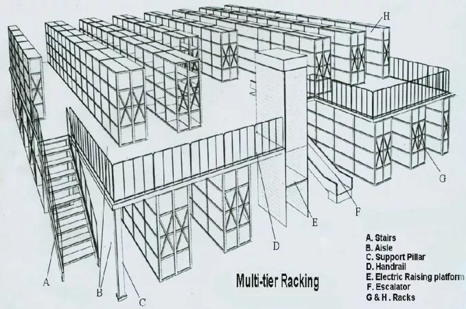 High Quality Q235 Steel Warehouse Multi-level Racking