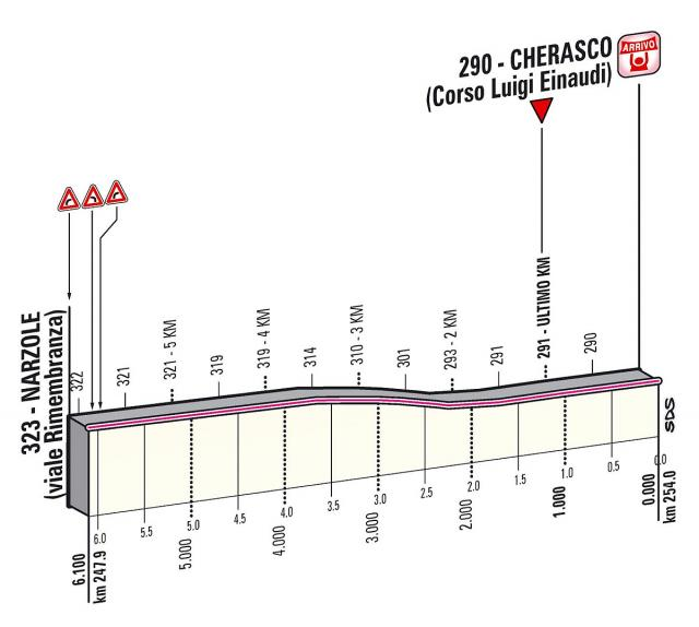 Giro d'Italia 2013 Preview: Our guide to all 21 stages