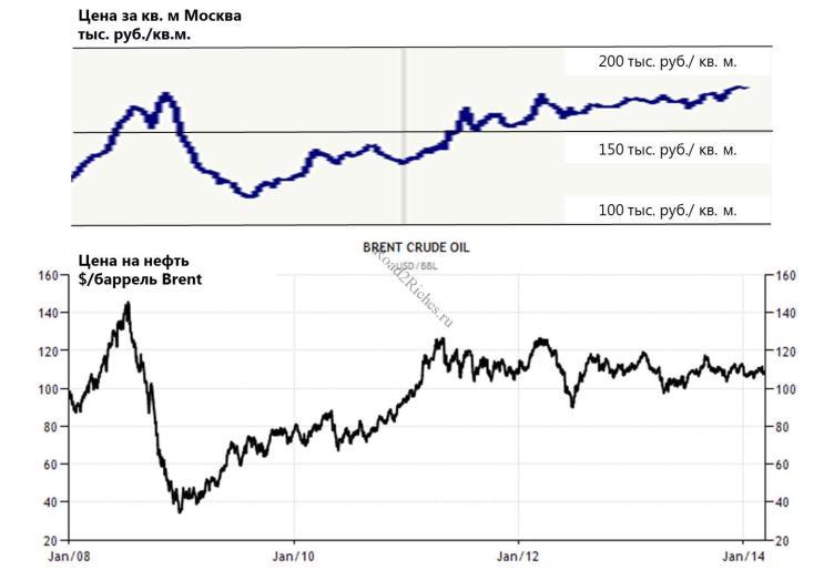 Зависимость стоимости жилья от цены на нефть