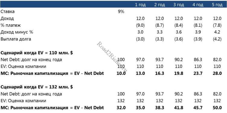 Зависимость Enterprise Value от выплаты долга
