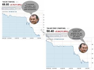 ТНК BP - Роснефть и котировки акций