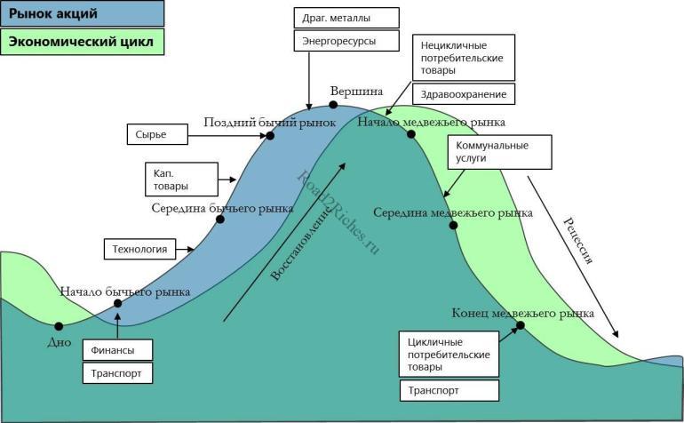 Отрасли и циклы экономики