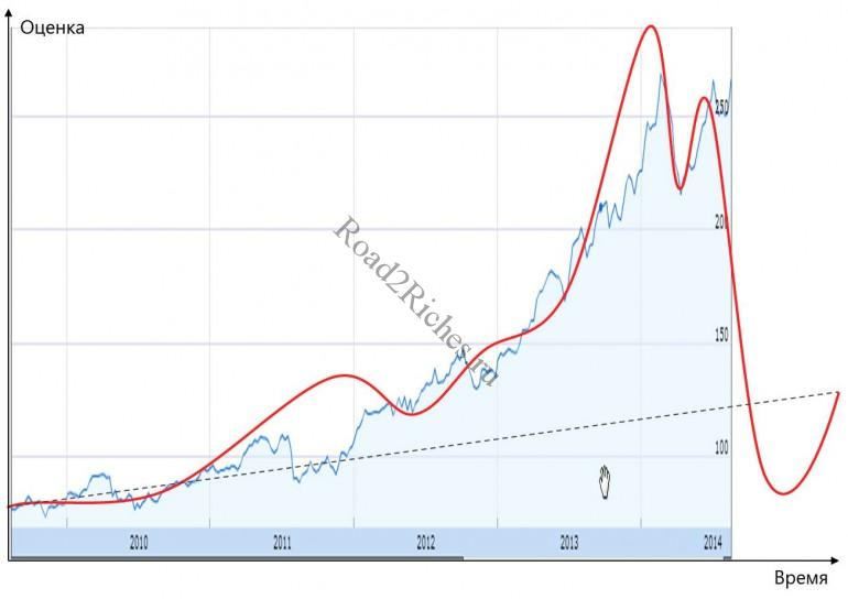 BioTech Bubble or Not