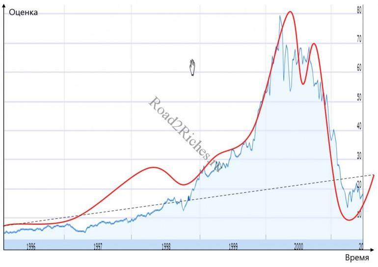Cisco Bubble