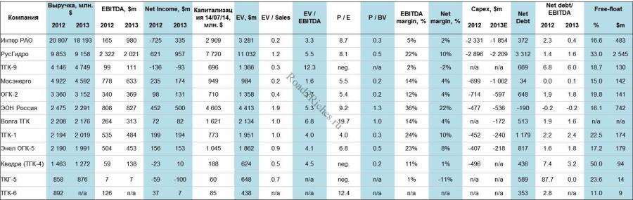 Результаты Энергетических Компаний России