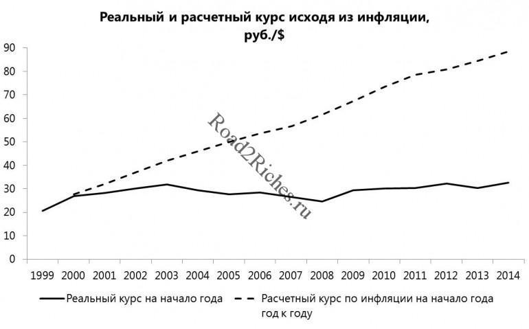 Что будет с рублем - сценарий по инфляции