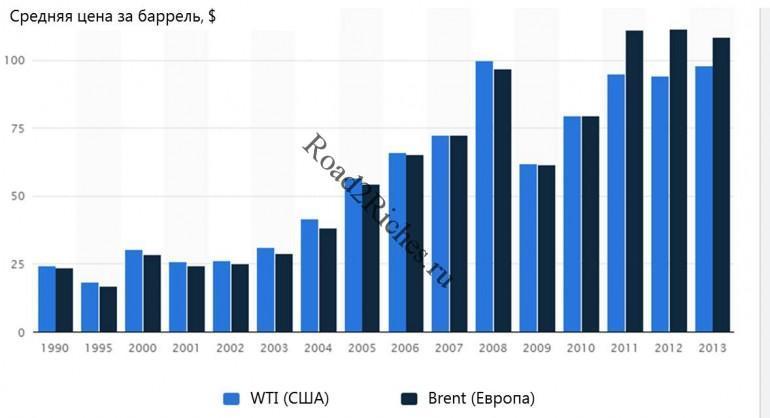 Цены на нефть за 1990-2013