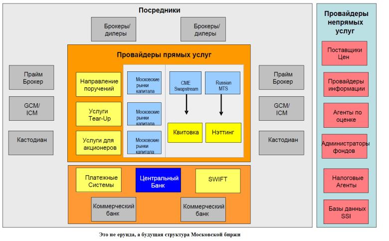 Рис.1 - будущая структура МБ