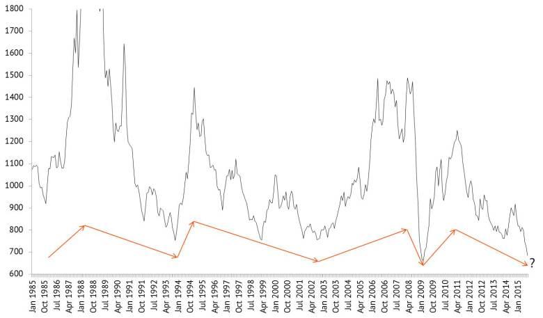 Aluminuim 1985 prices scale v2