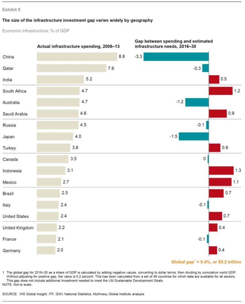 Расходы на инфраструктуру как % от ВВП по странам