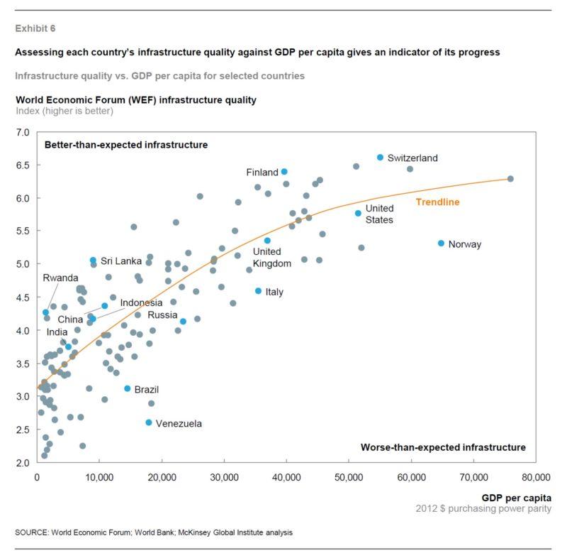 Качество инфраструктуру vs ВВП на человека