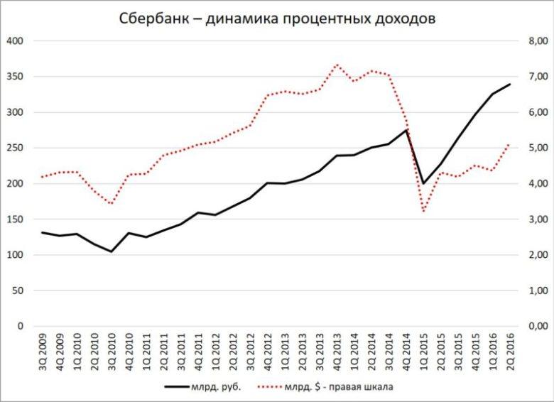 Сбербанк - динамика процентных доходов