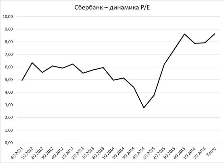 Сбербанк - динамика P/E