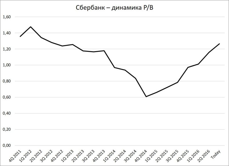 Сбербанк - динамика P/B
