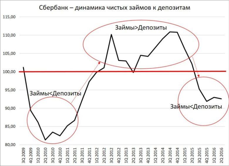 Сбербанк - динамика чистых займов к депозитам