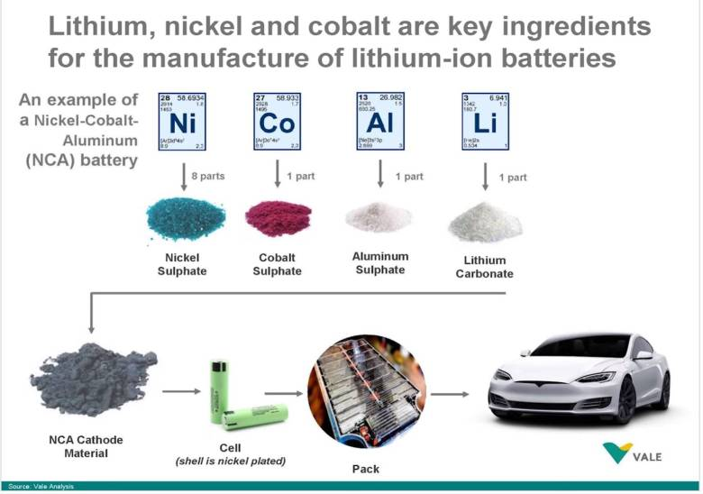 Состав батарей для электромобилей