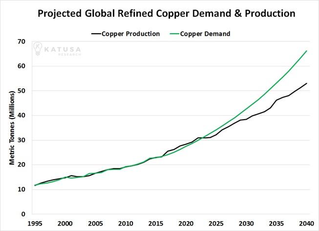 По разным практически всем прогнозам либо спрос превысит предложение в ближайшие 5 лет либо медь должна быть гораздо дороже