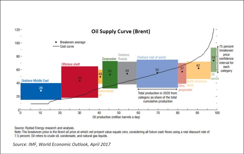 Точка безубыточности добычи нефти по источникам