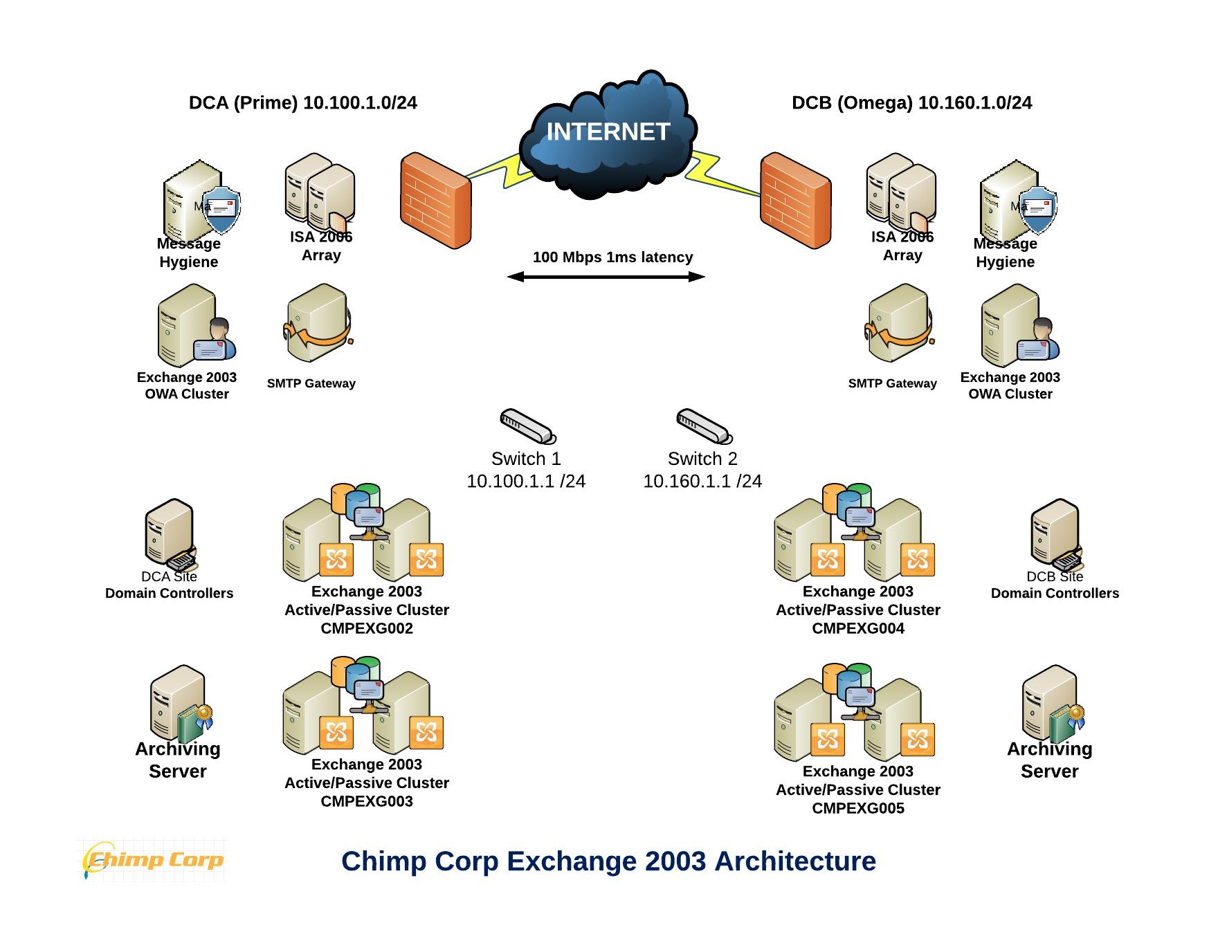 exchange 2013 mail flow diagram 2005 dodge caravan fuse box sample architecture part 1 implementation