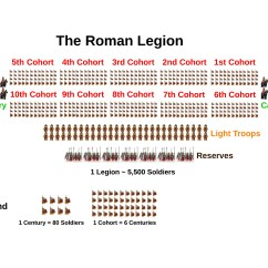 Roman Soldier Diagram Renault Master 2005 Wiring Research Thread Imperial Army