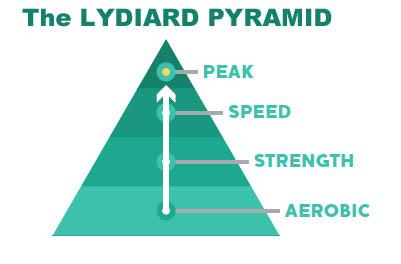 Lydiard Pyramid