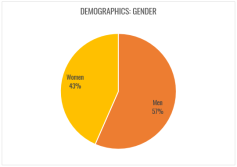 Gender demographics for Road Less Travelled are fairly even.