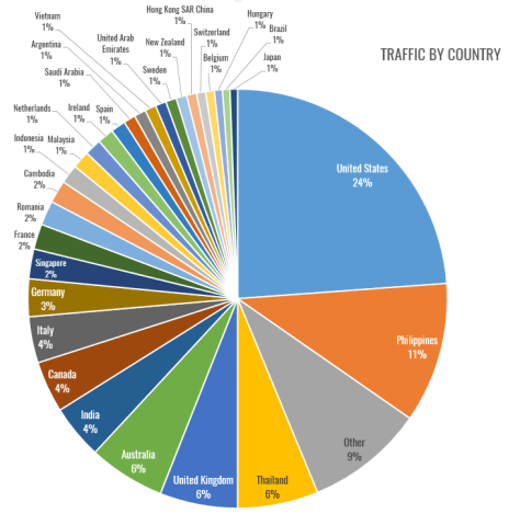 traffic-by-country2