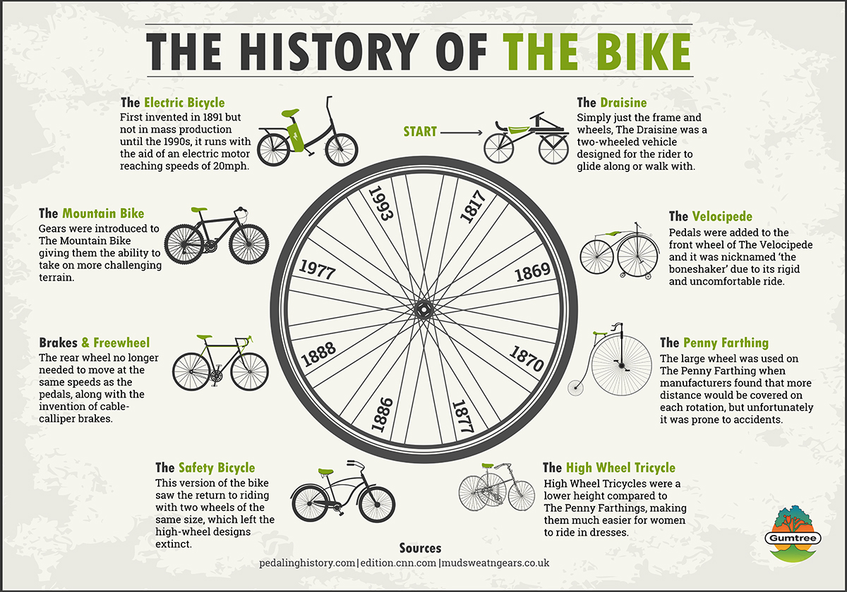 Interesting Facts About The History Of The Bike