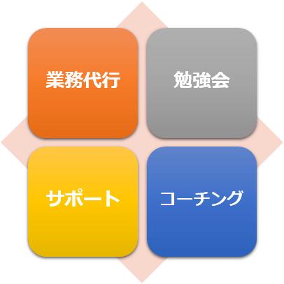 biz-chart